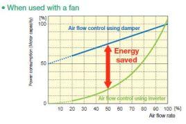 Ahorro de enegía variadores de frecuencia
