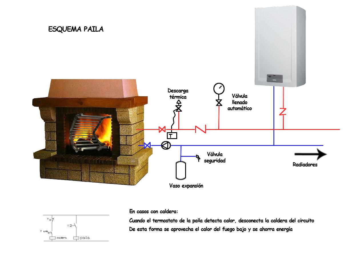 Paila para aprovechar el fuego bajo para la calefacci n for Instalar chimenea cassette
