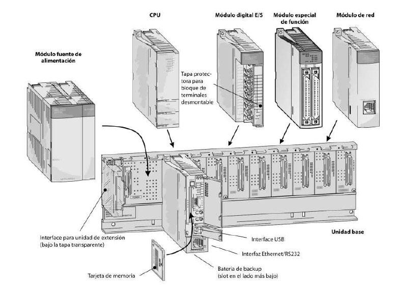 estructura-plc