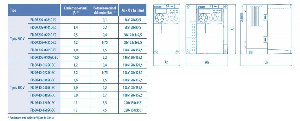 medidas-frd700