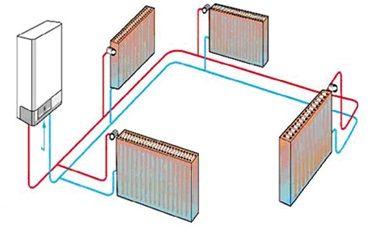 calefacción radiadores por agua