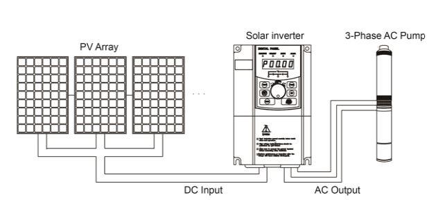 variador solar powtech pt330