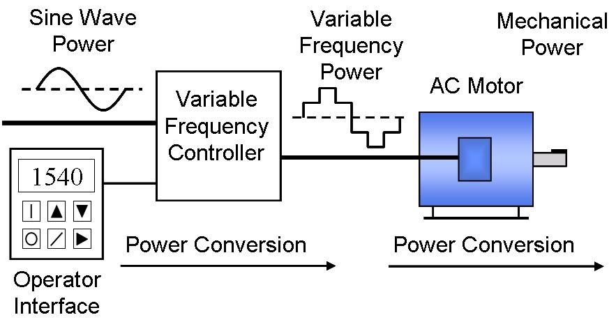 Diagrama variador de frecuencia