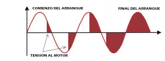 Tensión al motor en un arranque suave