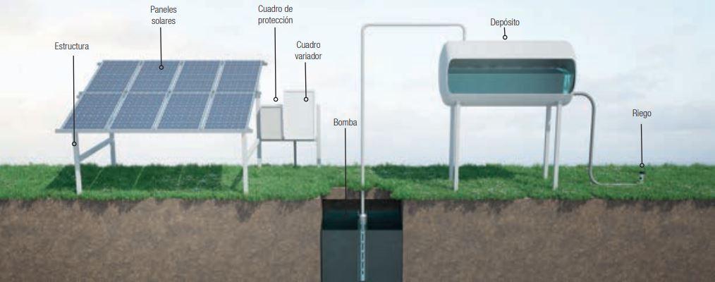 Instalación de bombeo solar aislada. Sin generador ni red eléctrica