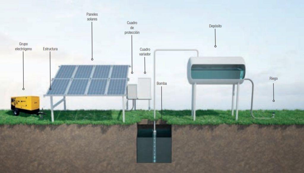 Instalación de bombeo solar conmutada o hibridada. Con generador o red eléctrica