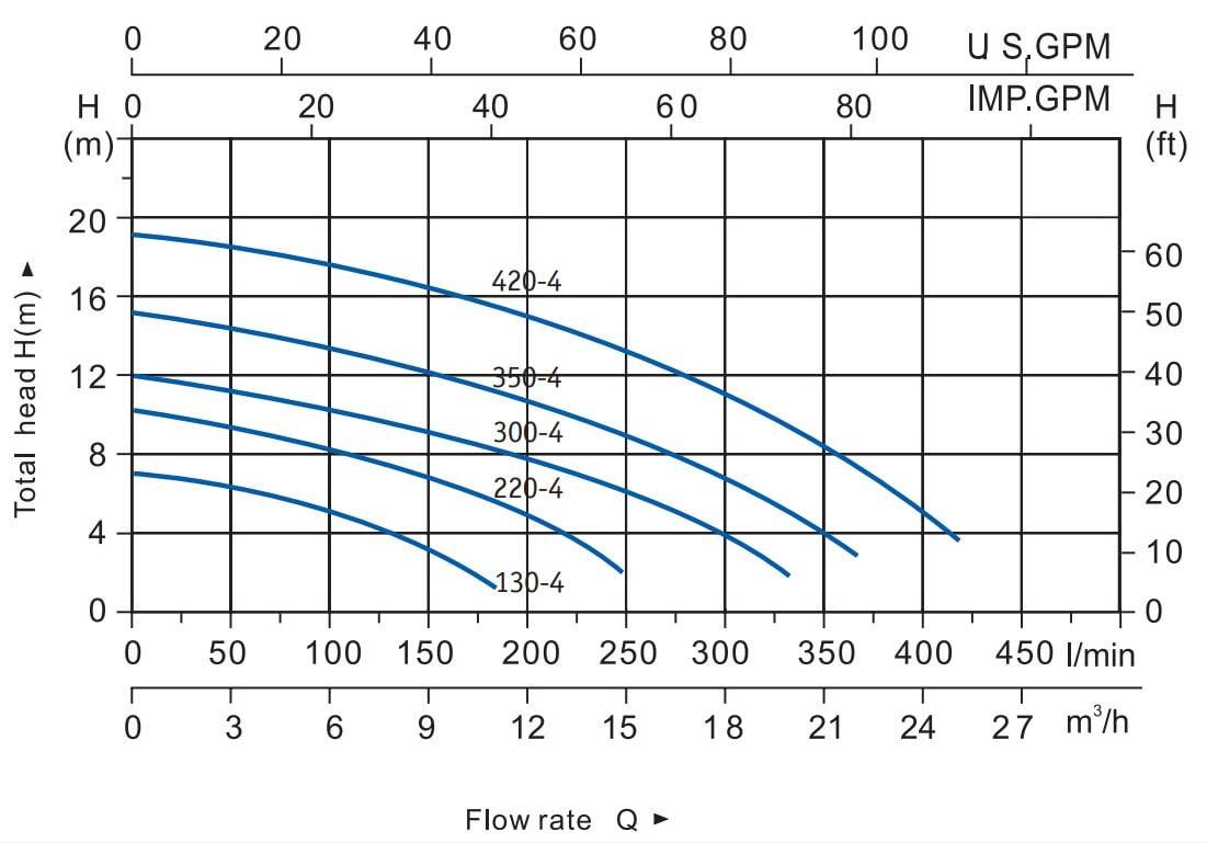 Curva característica bomba piscina 0,5CV ETNA2