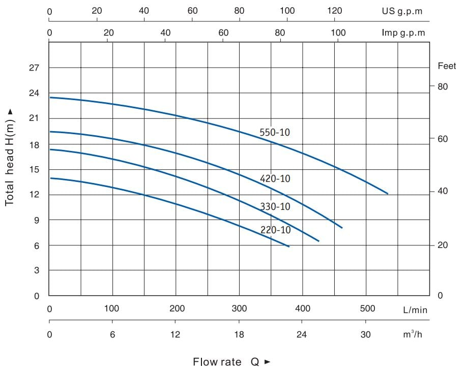 Curva característica bomba piscina 2CV ETNA3