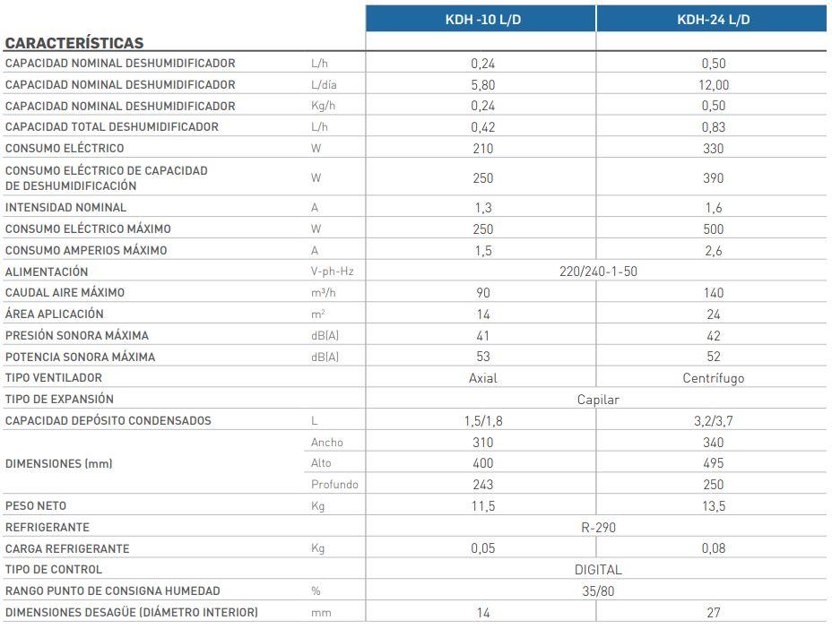 Características técnicas deshumidificador portátil KDH Kosner