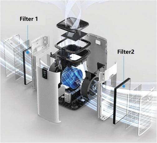 Tecnologías de filtrado purificador de aire MU-PUR 1000