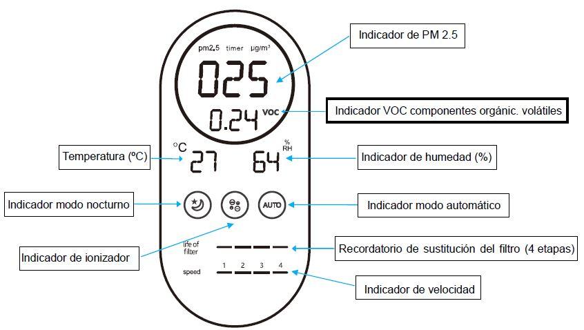 Display control purificador de aire MU-PUR 1000
