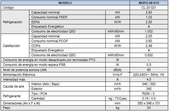 tabla características 09 h10