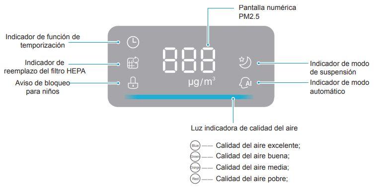 Purificador de aire Pure Air Home Midea - Display